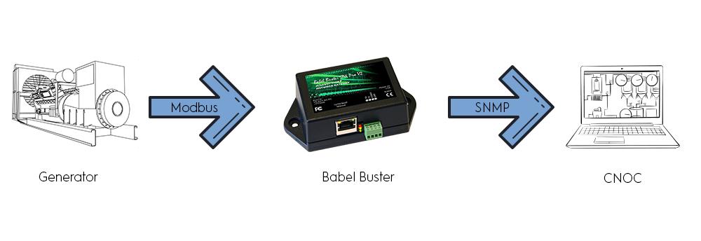 Diagram 1 Babel Buster